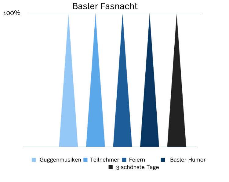 Info-Grafik zur Fasnacht in Basel