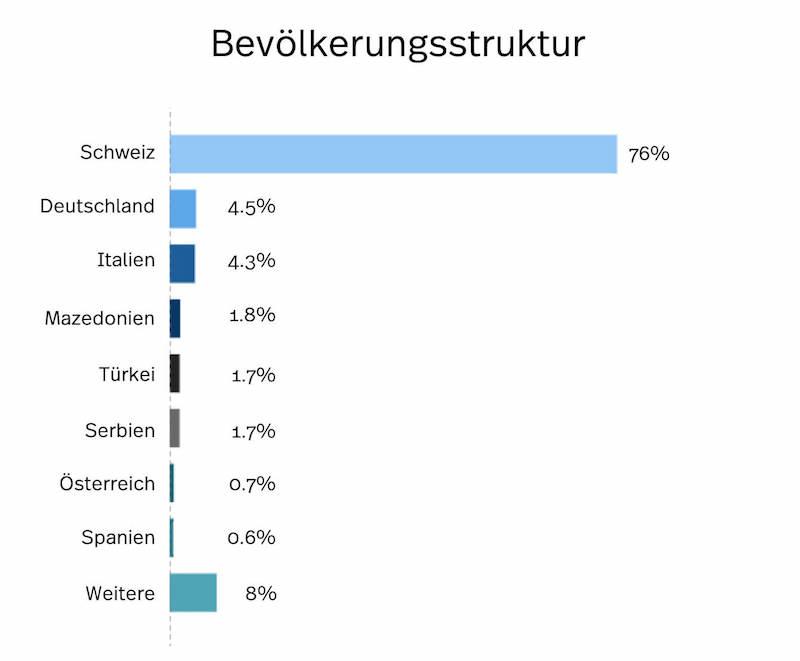 Winterthur Bevölkerungsstatistik