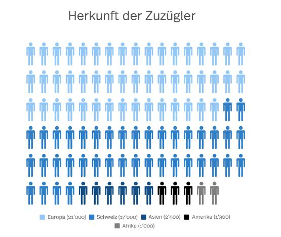 Coole Diagramm Grafik mit kleinen Menschen, die prozentual die Herkunft der Leute aufzeigt, die nach Zürich zügeln.