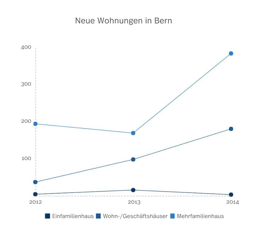 Diagramm von neuen Wohnungen in Bern