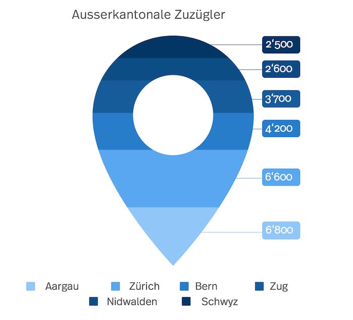 Die Grafik zeigt die Anzahl ausserkantonale Zuzügler nach Luzern