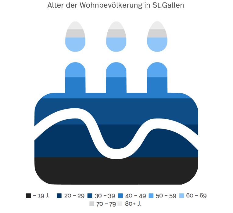 Grafik der Altersverteilung der Bevölkerung in St.Gallen