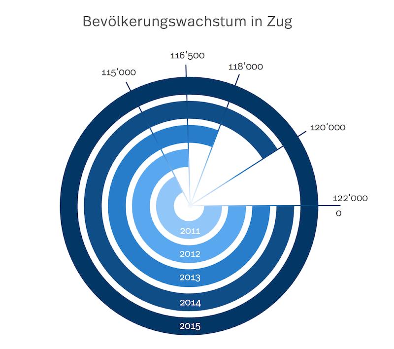 Rundes Diagramm welches das Bevölkerungswachstum in Zug aufzeigt.