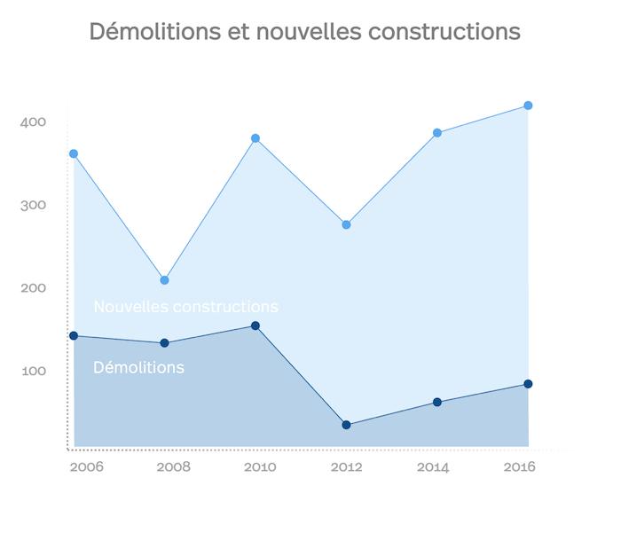 Bâle: un diagramme des nombres des constructions nouvelles et des démolitions