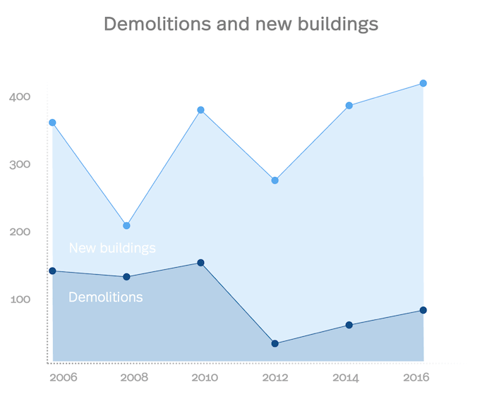 Statistics of demolitions and new building in Basel from 2006 to 2016