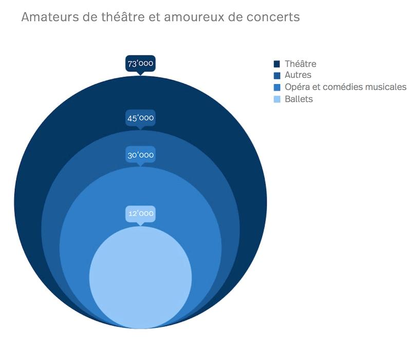 Statistic des amoureux de théâtre et des concerts à Berne