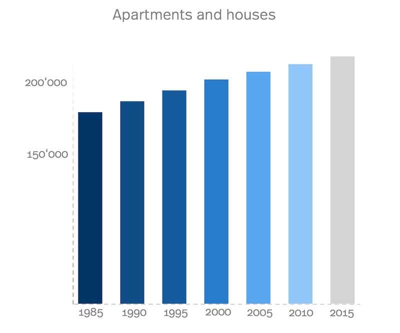 Diagram of number of houses and apartments in Geneva over the years