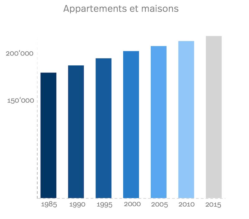 Diagram des appartements et maisons à Genève