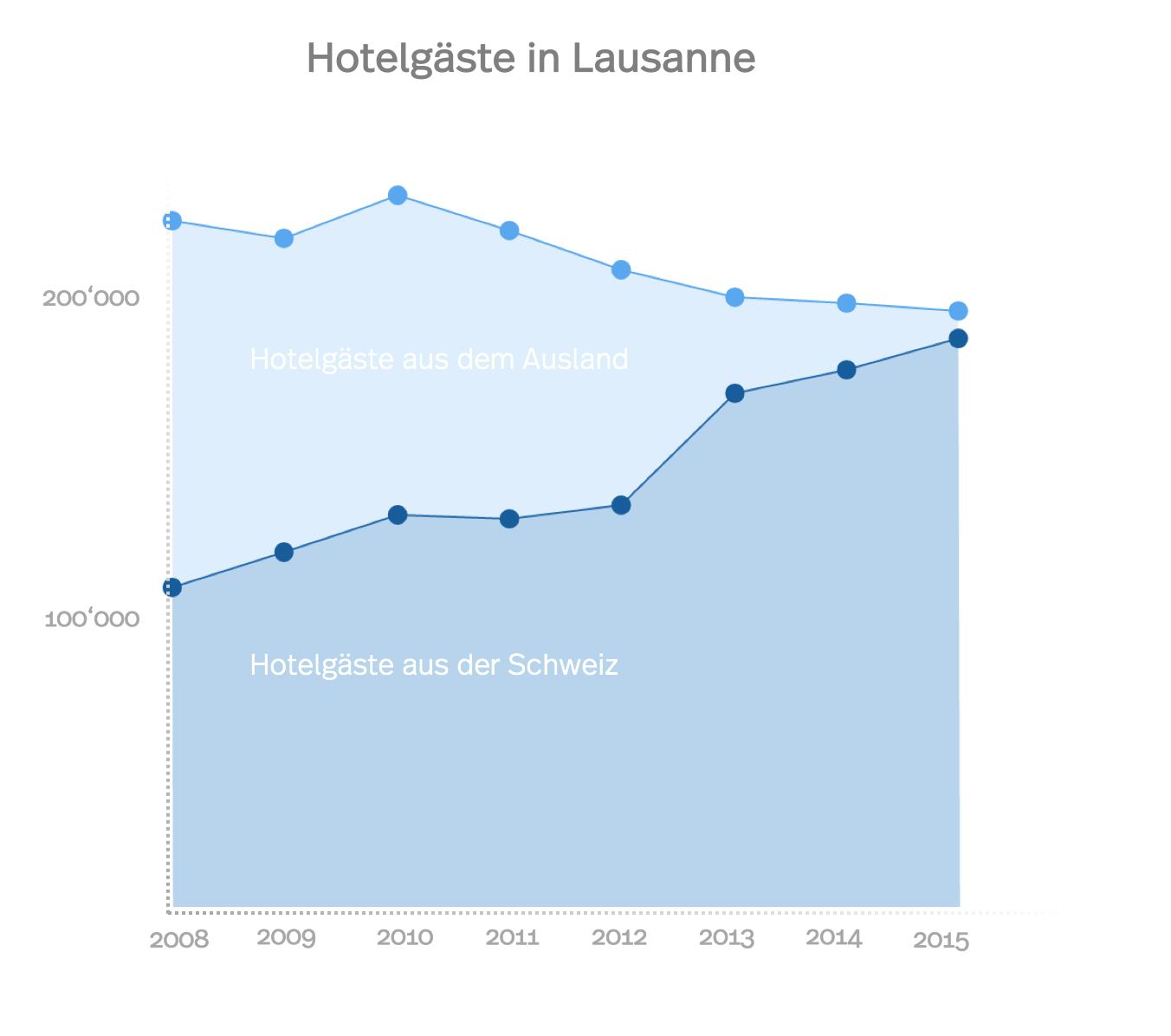 Das Bild zeigt ein Diagramm der Hotelgäste in Lausanne, einerseits die Gäste aus der Schweiz, andererseits die Gäste aus dem Ausland