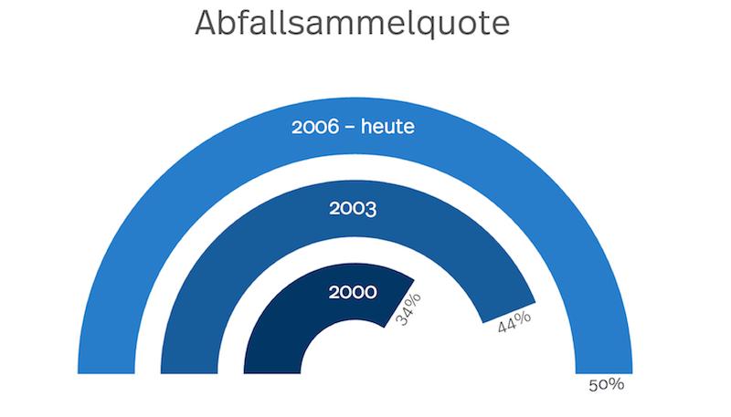 Statistik der Abfallsammelquote in Luzern für eine saubere Stadt