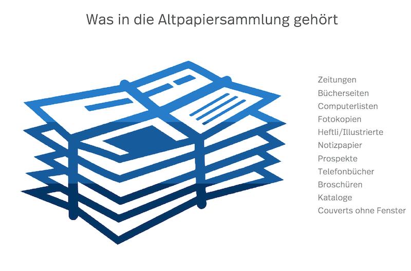 Grafik der Altpapiersammlung in Rüschlikon für eine saubere Stadt
