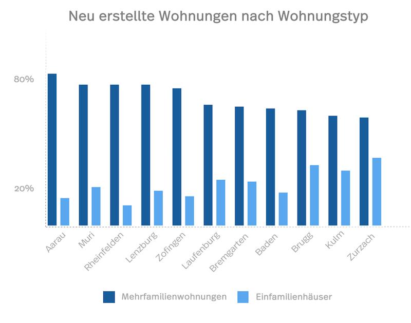Statistik der neuen Wohnungen in Aarau und anderen Bezirken Aargaus