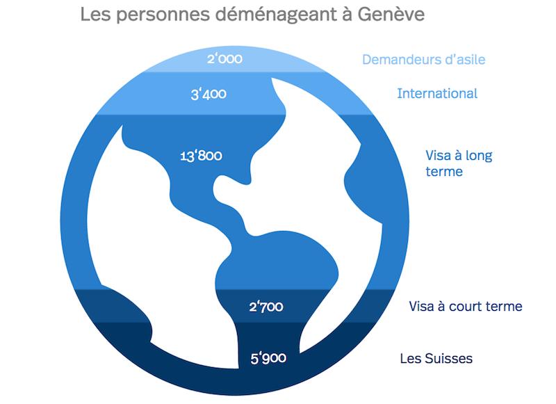 Les personnes déménageant à Genève