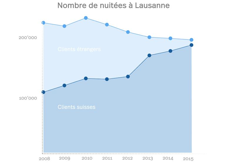Nombres des nuitées à Lausanne, un diagram