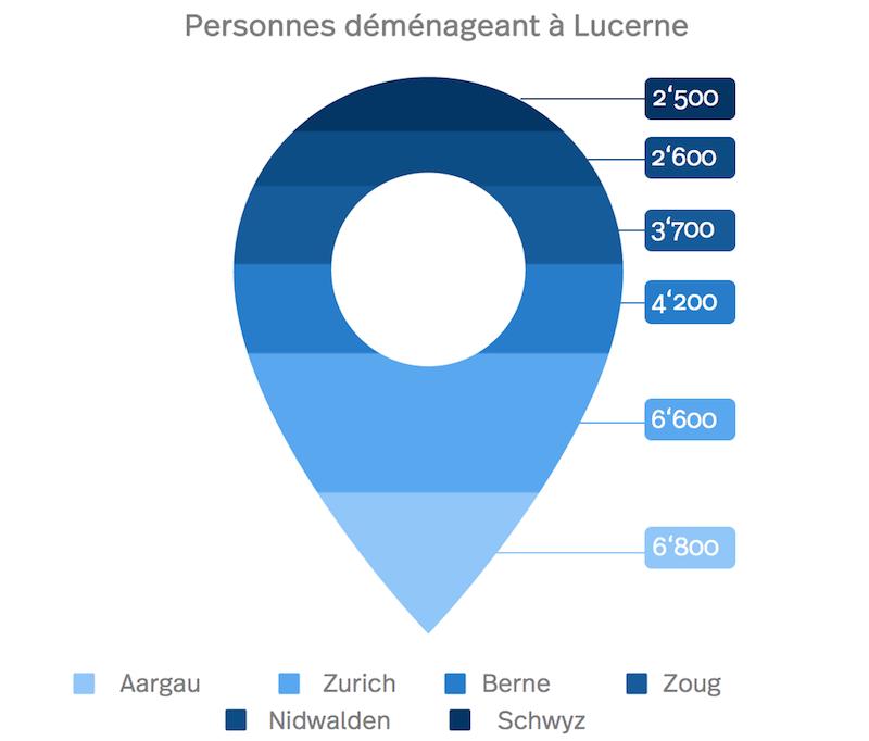 Diagram: Les personnes déménageant à Lucerne des autres cantons