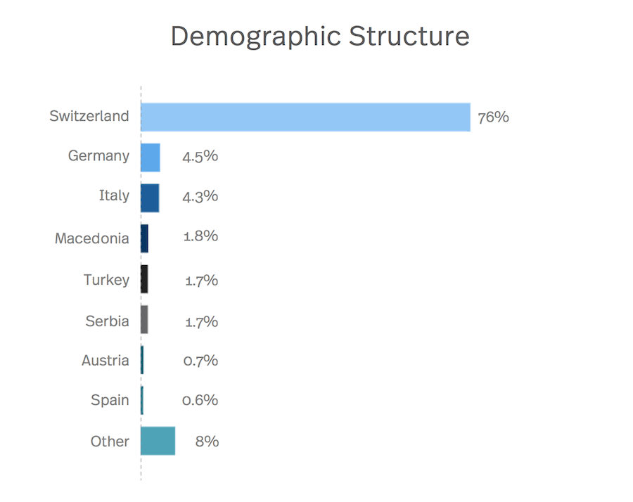 Diagram of the demographic structure in winterthur
