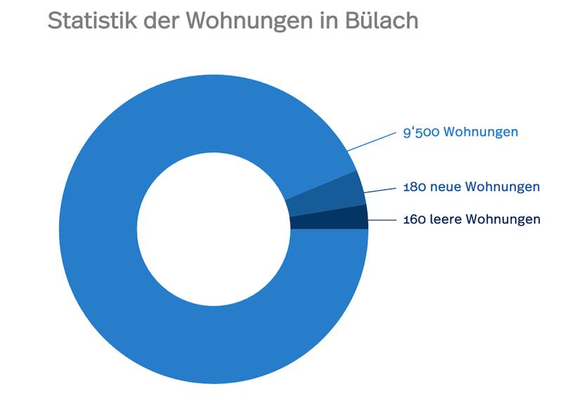 Die Statistik der Wohnungen in Bülach zeigt die Anzahl Wohnungen, neue Wohnungen und die Leerstandsquote