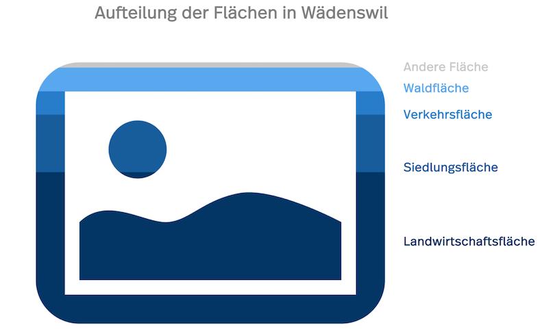 Das Diagramm zeigt die Fläschen in Wädenswil: Siedlungsfläche, Landwirtschaftsfläche etc.
