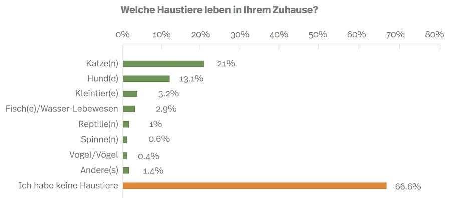 Grafik: beliebteste Haustiere sind in der Schweiz Katzen mit 21%. 13.1% haben Hunde Zuhause.