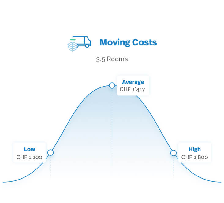 Cost Of Moving >> How Much Does It Cost To Move With A Professional Company