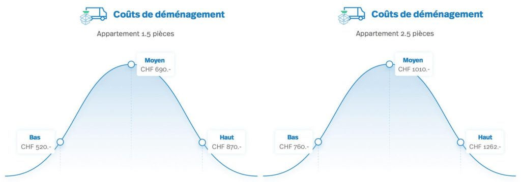diagramme: coûts de déménagement: appartement 1.5 à 2.5 pièces