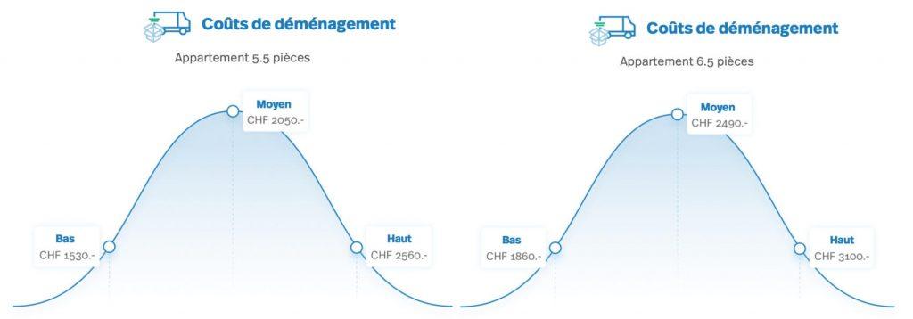 diagramme: coûts de déménagement: appartement 5.5 à 6.5 pièces