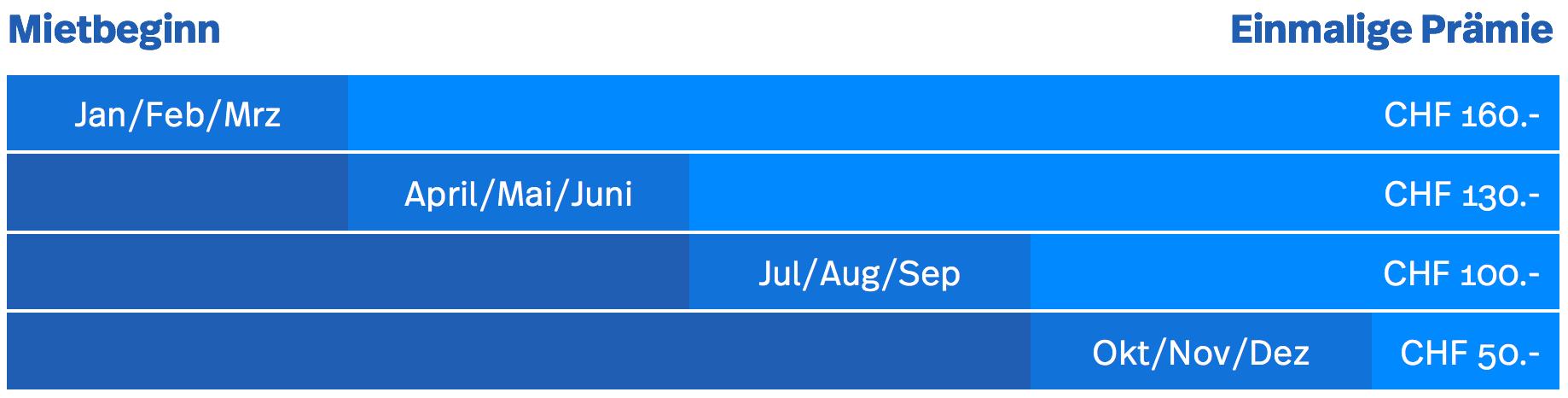 Grafik mit den Prämienbeträgen