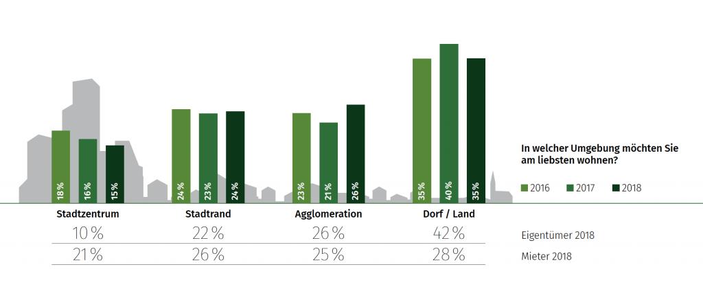 Grafik in welcher Wohnumgebung möchten Schweizer leben