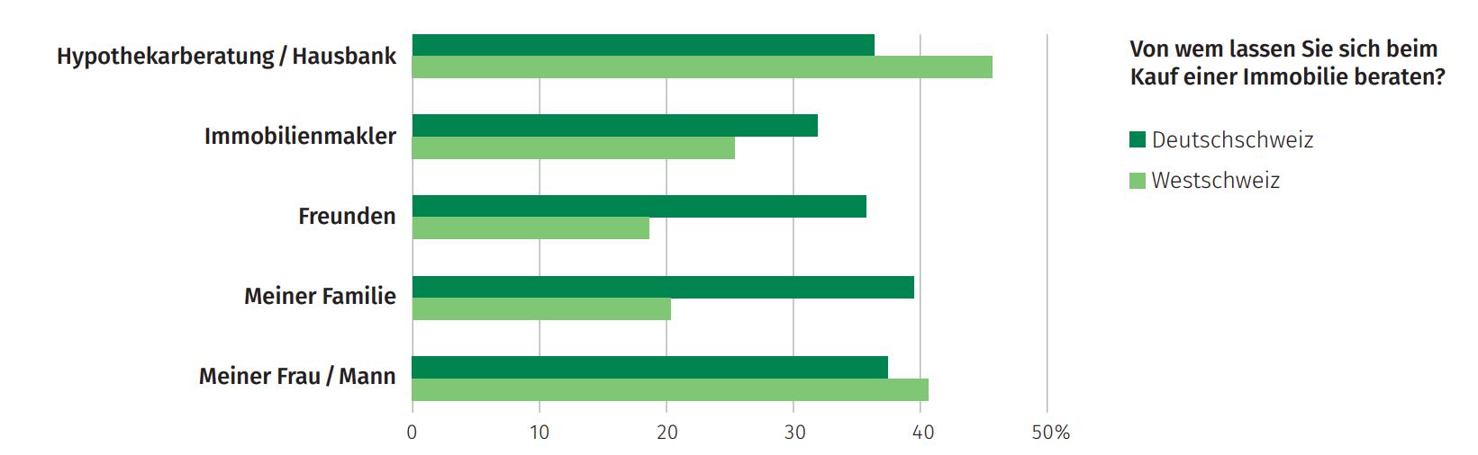 Grafik von wem lassen sich Schweizer bezüglich Immobilien beraten