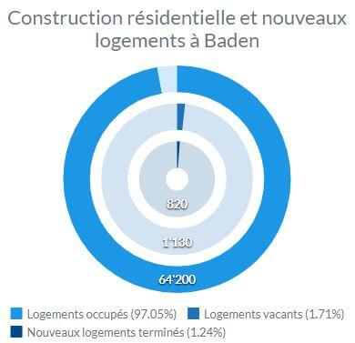 Statistiques sur l'activité de construction résidentielle, des logements nouveaux et vacants à Baden.